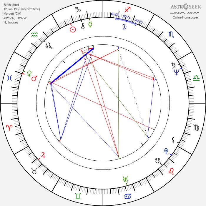 Mary Harron - Astrology Natal Birth Chart