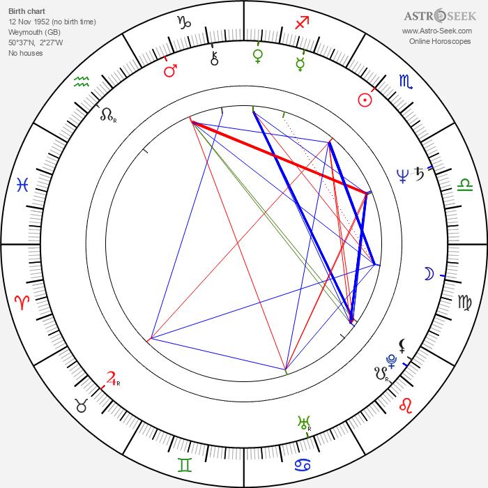 Mary Honeyball - Astrology Natal Birth Chart