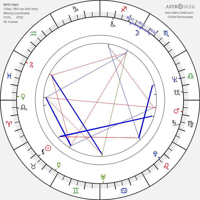 Mary Hopkin - Astrology Natal Birth Chart