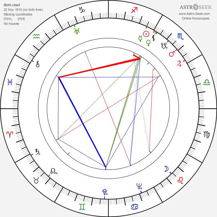 Mary Jackson - Astrology Natal Birth Chart