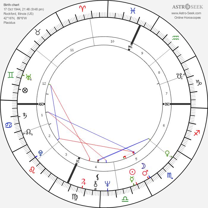 Mary Jo Peppler - Astrology Natal Birth Chart