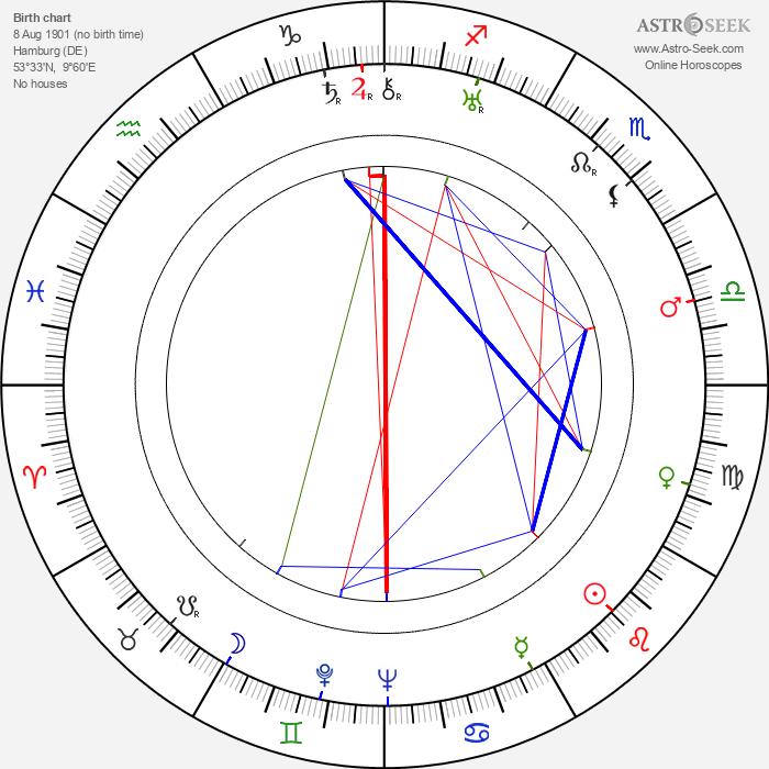Mary Kid - Astrology Natal Birth Chart