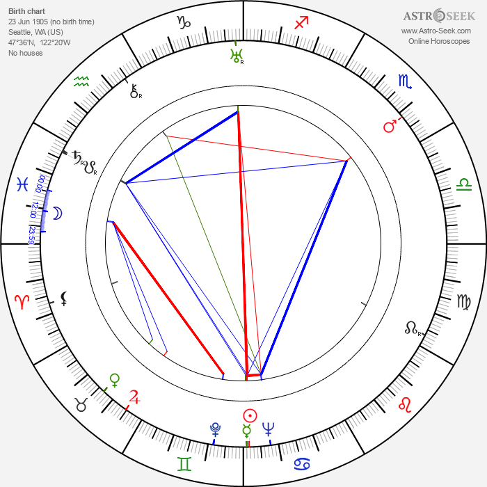 Mary Livingstone - Astrology Natal Birth Chart