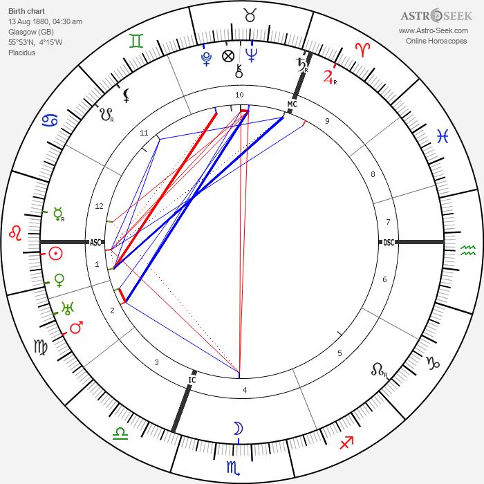 Mary MacArthur - Astrology Natal Birth Chart