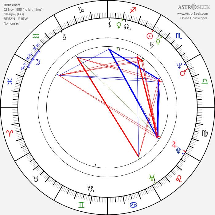 Mary Macmaster - Astrology Natal Birth Chart