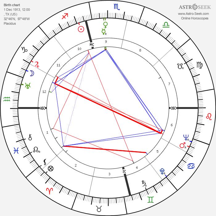 Mary Martin - Astrology Natal Birth Chart