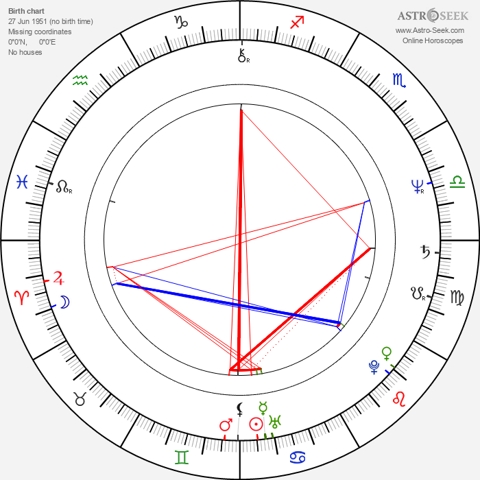 Mary McAleese - Astrology Natal Birth Chart
