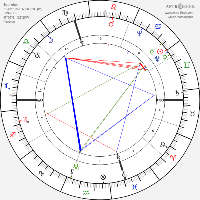 Mary McCarthy - Astrology Natal Birth Chart