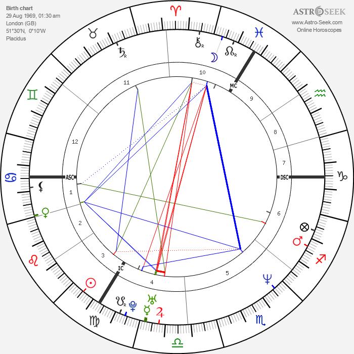 Mary McCartney - Astrology Natal Birth Chart
