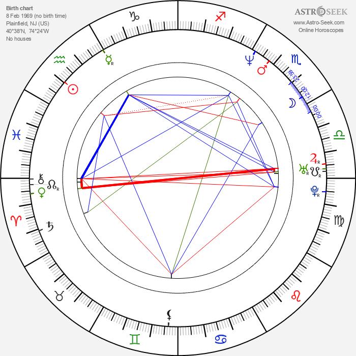 Mary McCormack - Astrology Natal Birth Chart