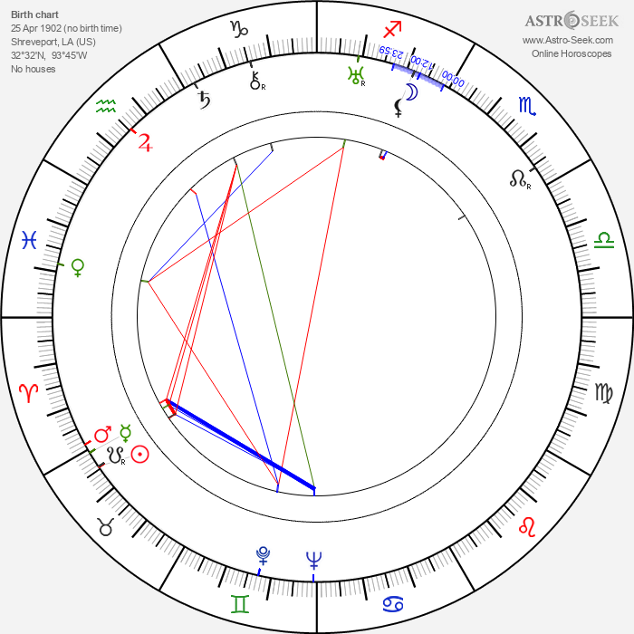 Mary Miles Minter - Astrology Natal Birth Chart