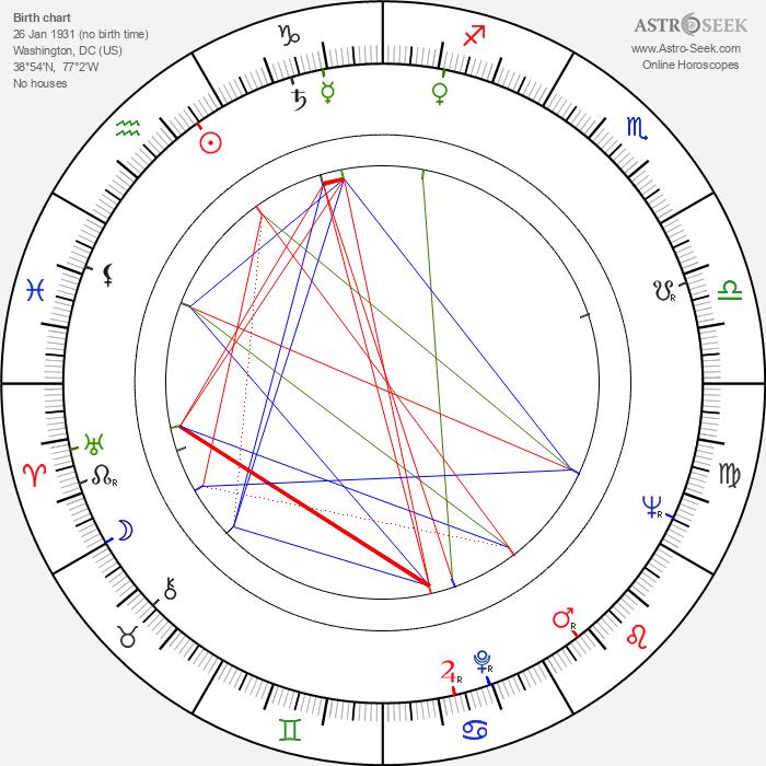 Mary Murphy - Astrology Natal Birth Chart