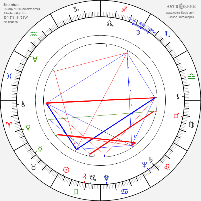 Mary Nell Santacroce - Astrology Natal Birth Chart