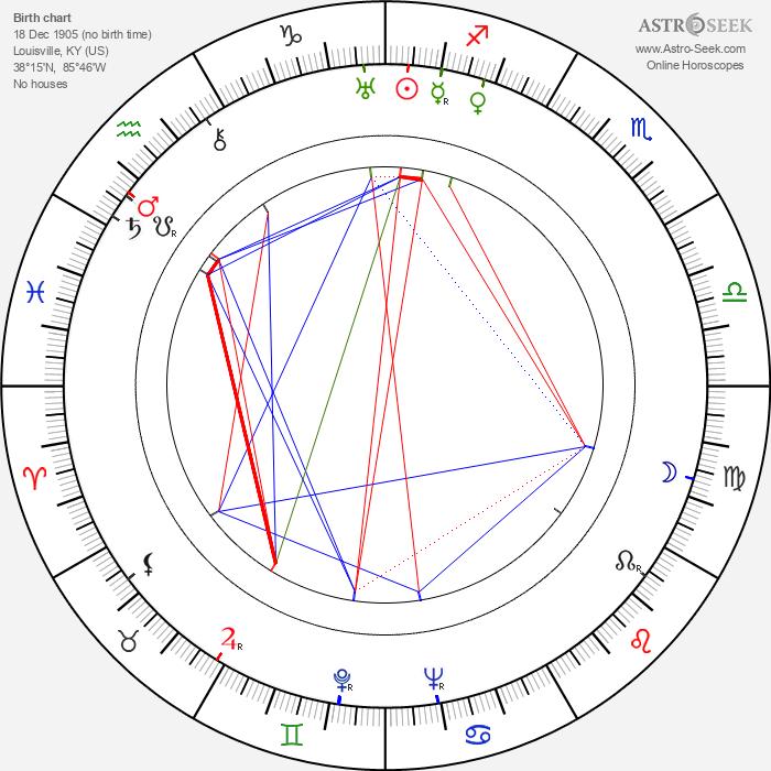 Mary Nolan - Astrology Natal Birth Chart