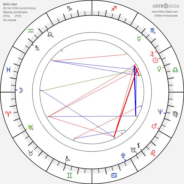 Mary Peach - Astrology Natal Birth Chart