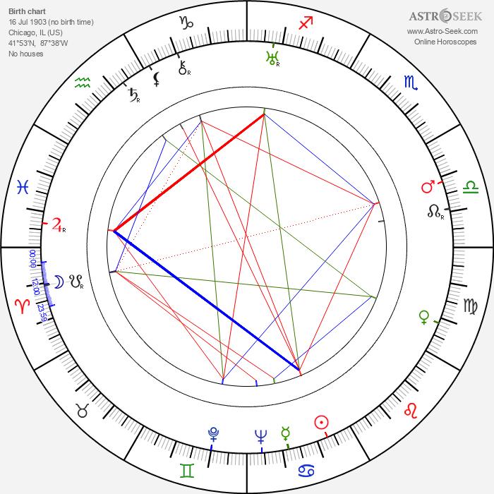 Mary Philbin - Astrology Natal Birth Chart