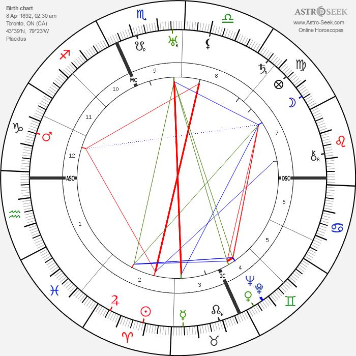 Mary Pickford - Astrology Natal Birth Chart