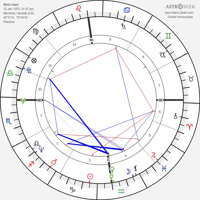 Mary Pierce - Astrology Natal Birth Chart