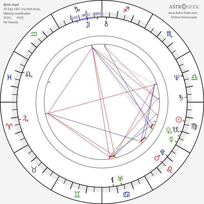 Mary Portser - Astrology Natal Birth Chart