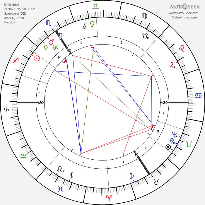 Mary Renalter - Astrology Natal Birth Chart
