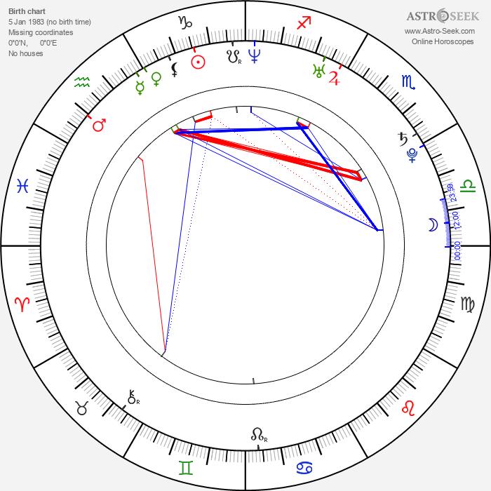 Mary Sanks - Astrology Natal Birth Chart