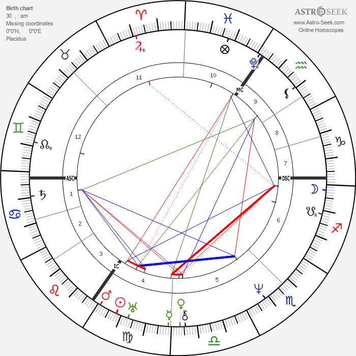 Mary Shelley - Astrology Natal Birth Chart