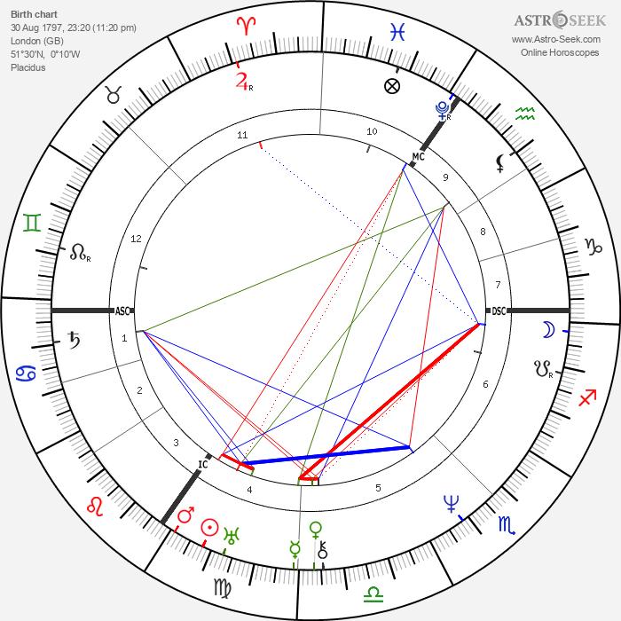 Mary Shelley - Astrology Natal Birth Chart
