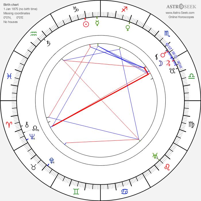 Mary St. John - Astrology Natal Birth Chart