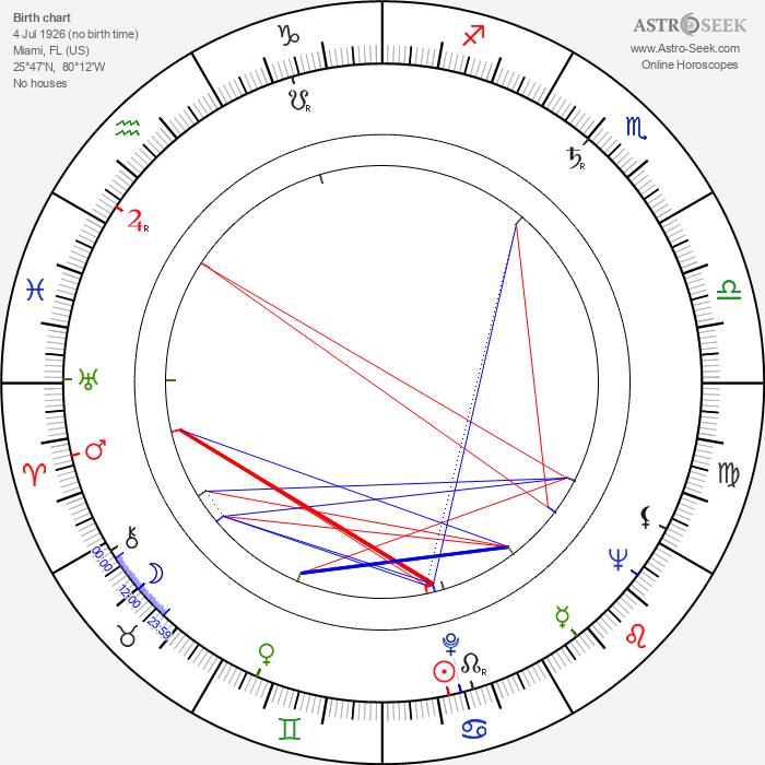Mary Stuart - Astrology Natal Birth Chart