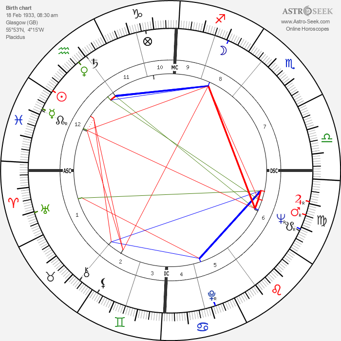 Mary Ure - Astrology Natal Birth Chart