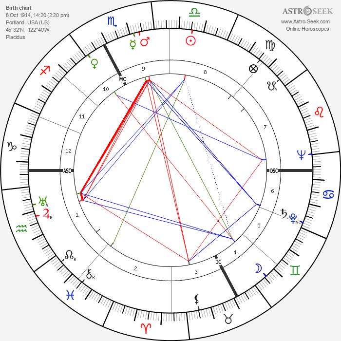 Mary W. Boyd - Astrology Natal Birth Chart