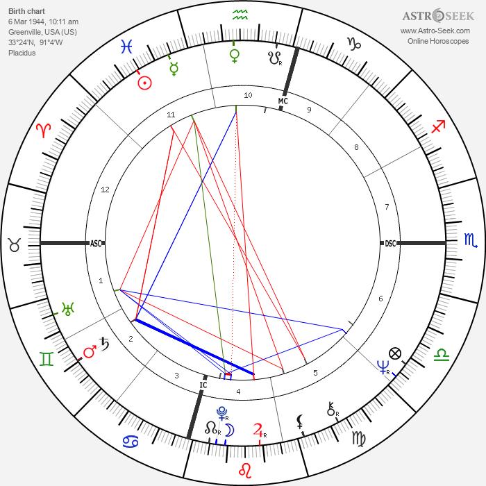Mary Wilson - Astrology Natal Birth Chart