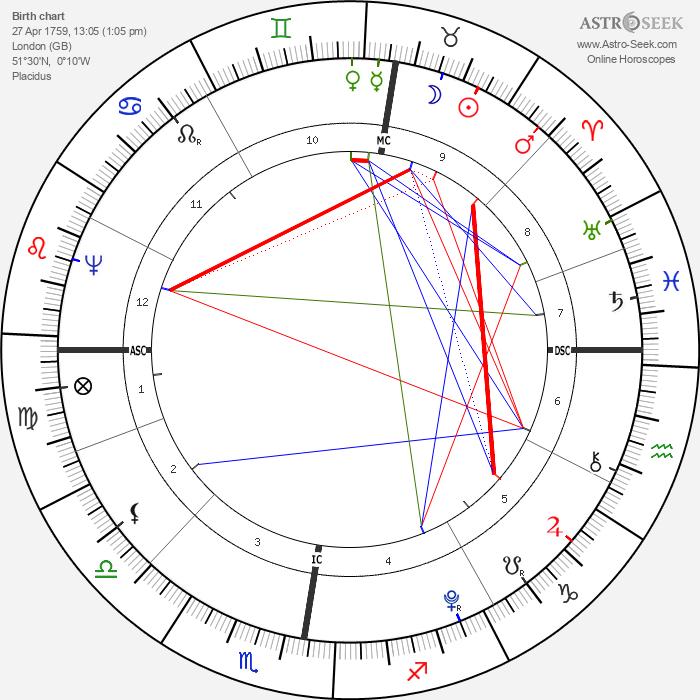 Mary Wollstonecraft - Astrology Natal Birth Chart