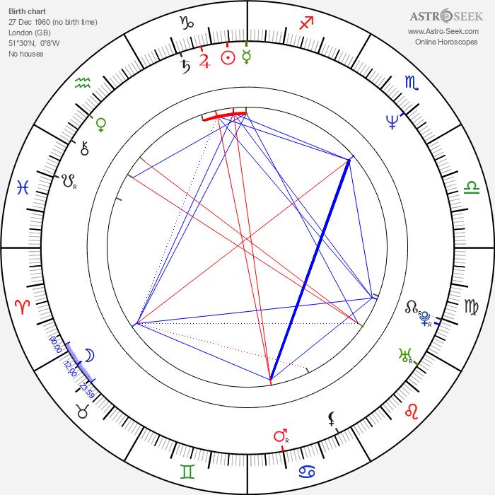 Maryam d'Abo - Astrology Natal Birth Chart