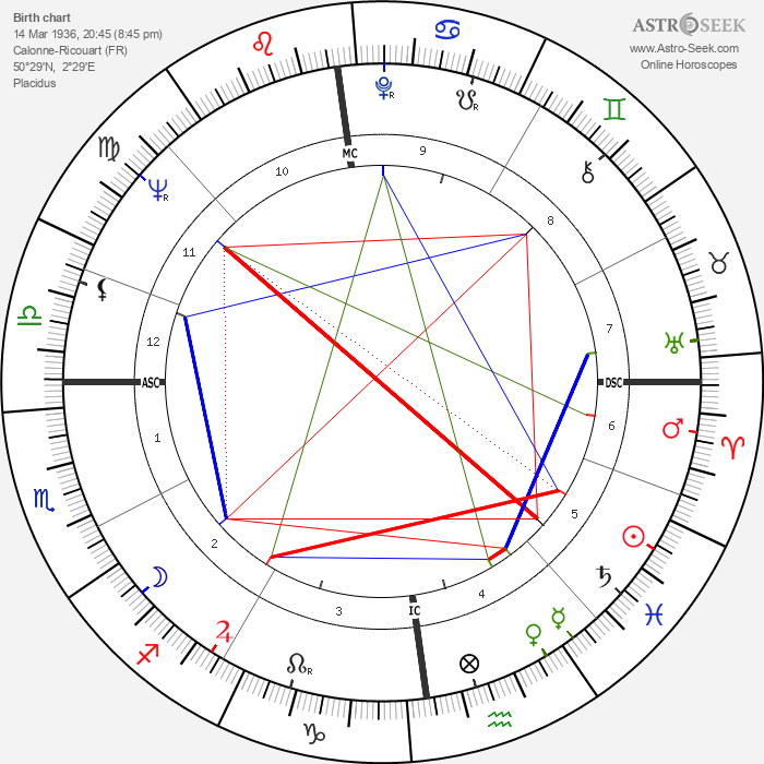 Maryan Synakowski - Astrology Natal Birth Chart