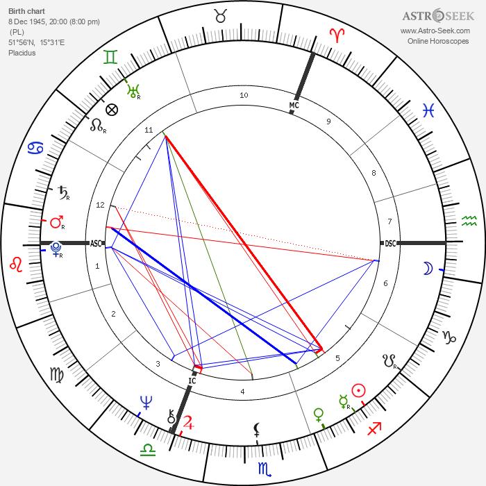 Maryla Rodowicz - Astrology Natal Birth Chart