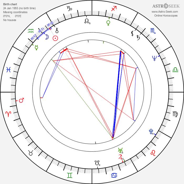 Masaaki Tezuka - Astrology Natal Birth Chart