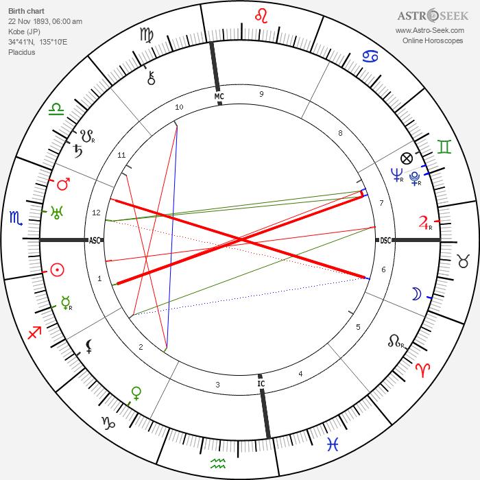 Masaharu Taniguchi - Astrology Natal Birth Chart