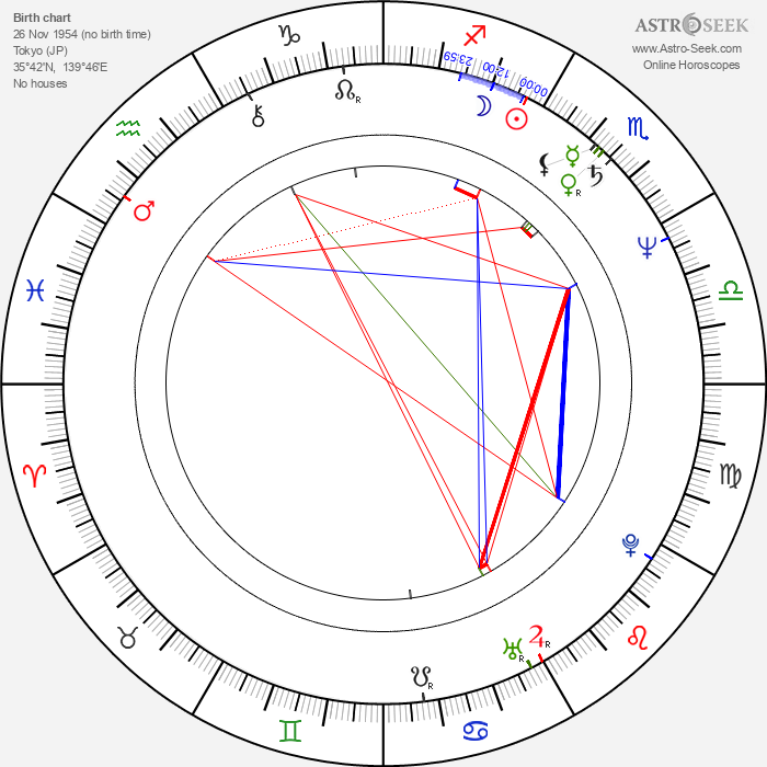 Masahiro Anzai - Astrology Natal Birth Chart