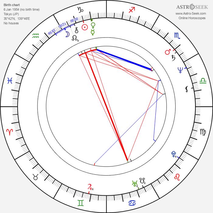 Masahiro Kobayashi - Astrology Natal Birth Chart