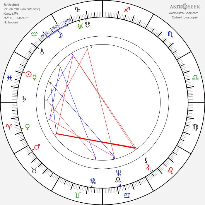 Masahiro Makino - Astrology Natal Birth Chart