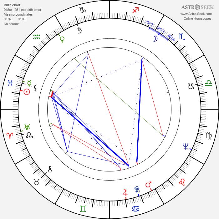 Masahiro Shinoda - Astrology Natal Birth Chart