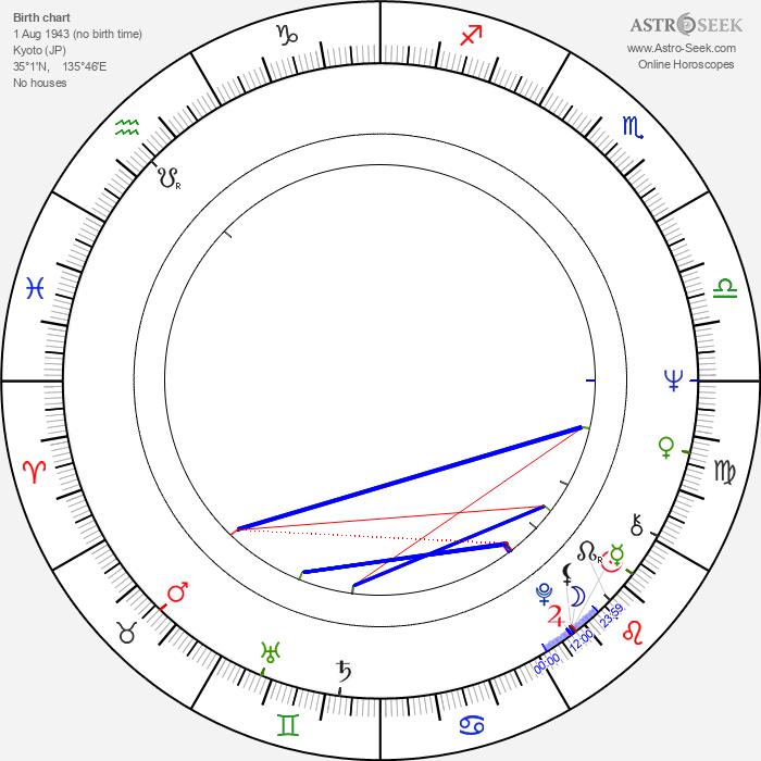 Masakazu Tamura - Astrology Natal Birth Chart