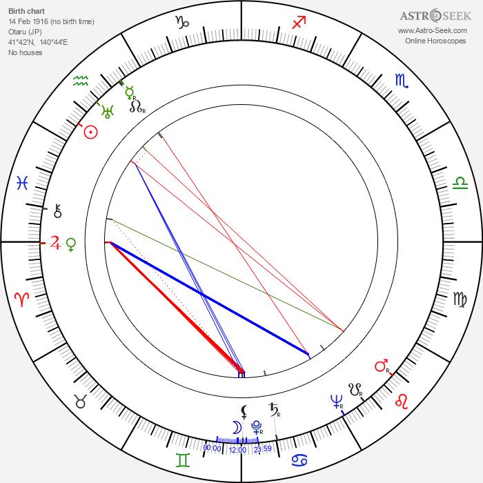 Masaki Kobayashi - Astrology Natal Birth Chart