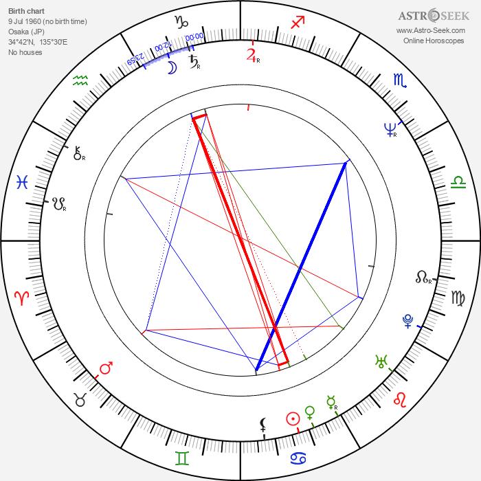Masami Hisamoto - Astrology Natal Birth Chart