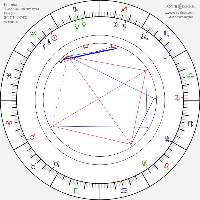 Masamichi Amano - Astrology Natal Birth Chart