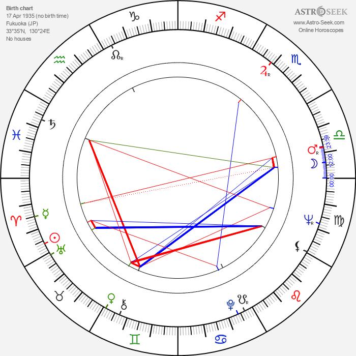 Masanori Hata - Astrology Natal Birth Chart
