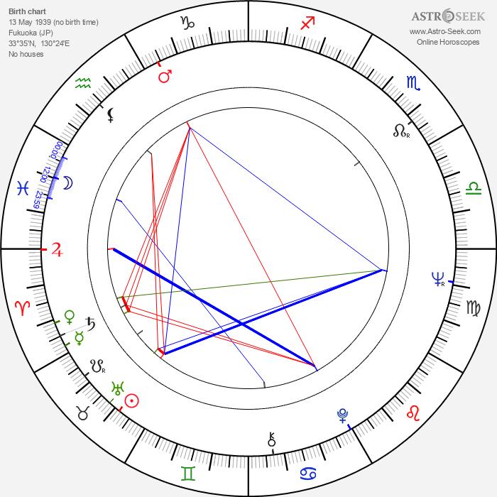 Masao Adachi - Astrology Natal Birth Chart