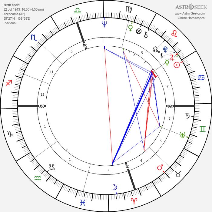 Masaru Emoto - Astrology Natal Birth Chart