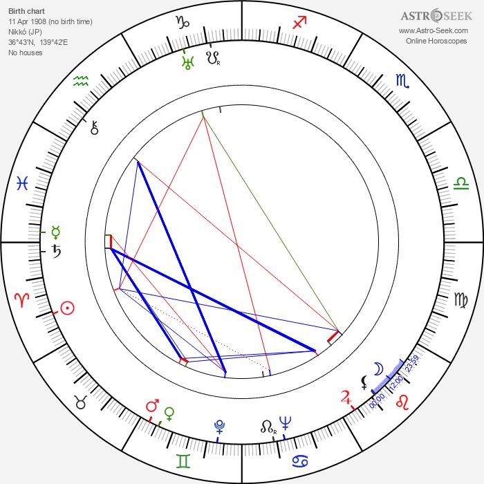 Masaru Ibuka - Astrology Natal Birth Chart